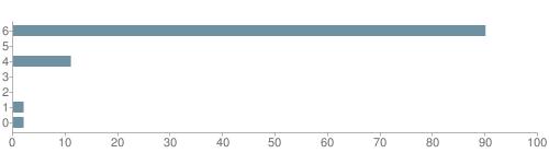 Chart?cht=bhs&chs=500x140&chbh=10&chco=6f92a3&chxt=x,y&chd=t:90,0,11,0,0,2,2&chm=t+90%,333333,0,0,10|t+0%,333333,0,1,10|t+11%,333333,0,2,10|t+0%,333333,0,3,10|t+0%,333333,0,4,10|t+2%,333333,0,5,10|t+2%,333333,0,6,10&chxl=1:|other|indian|hawaiian|asian|hispanic|black|white